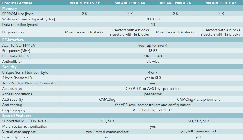 mifare plus comparison chart